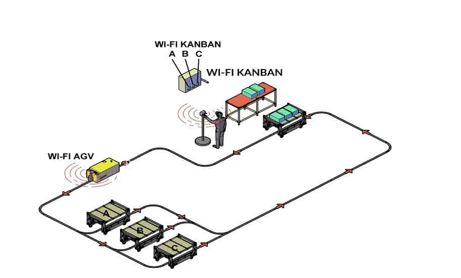 Elektronisches Kanban - AGV