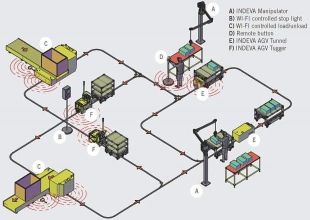 typical-AGV-route